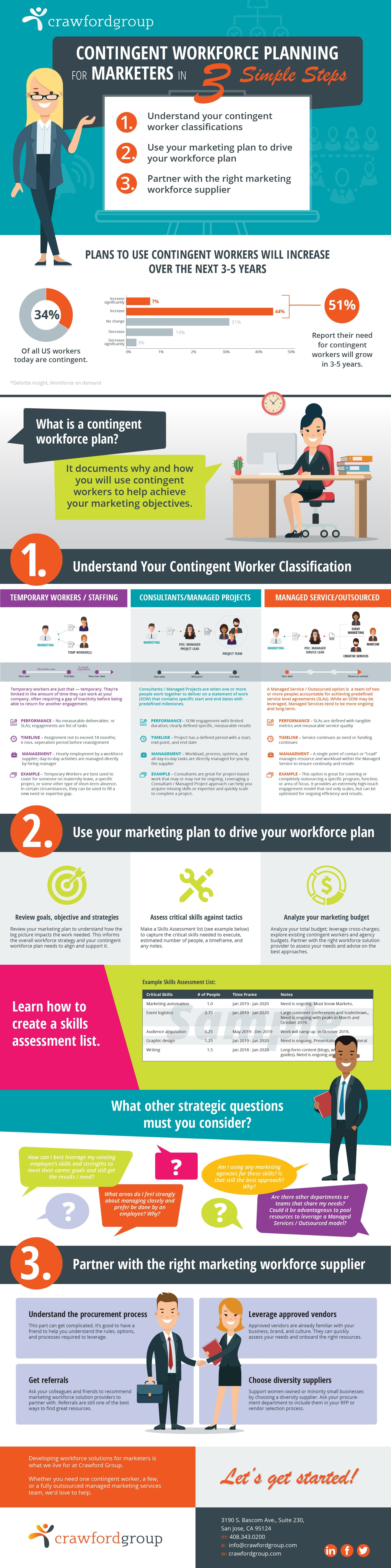 [Infographic] Contingent Workforce Planning 3 Steps