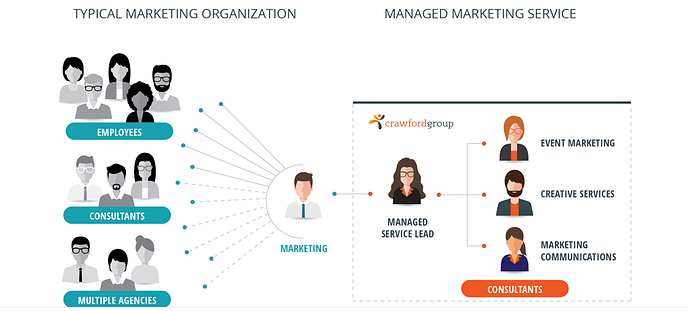 Crawford Group Managed Marketing Service