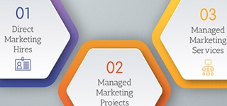 What Are Managed Marketing Services?