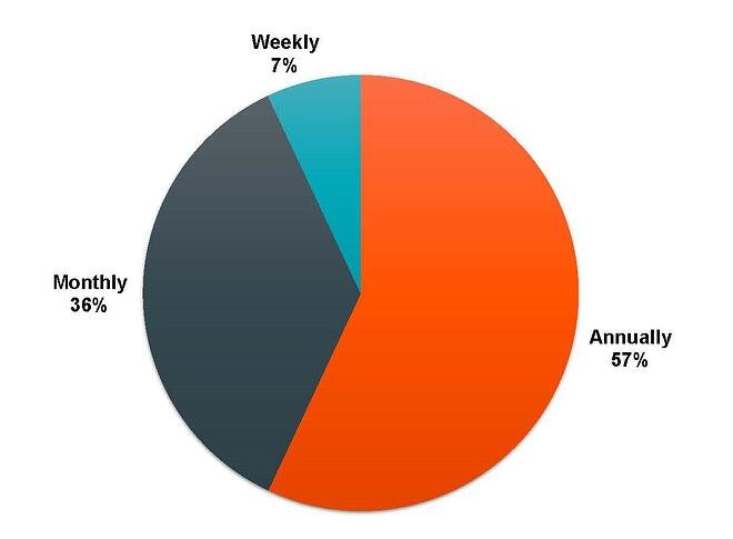 pie chart of virtual event frequency