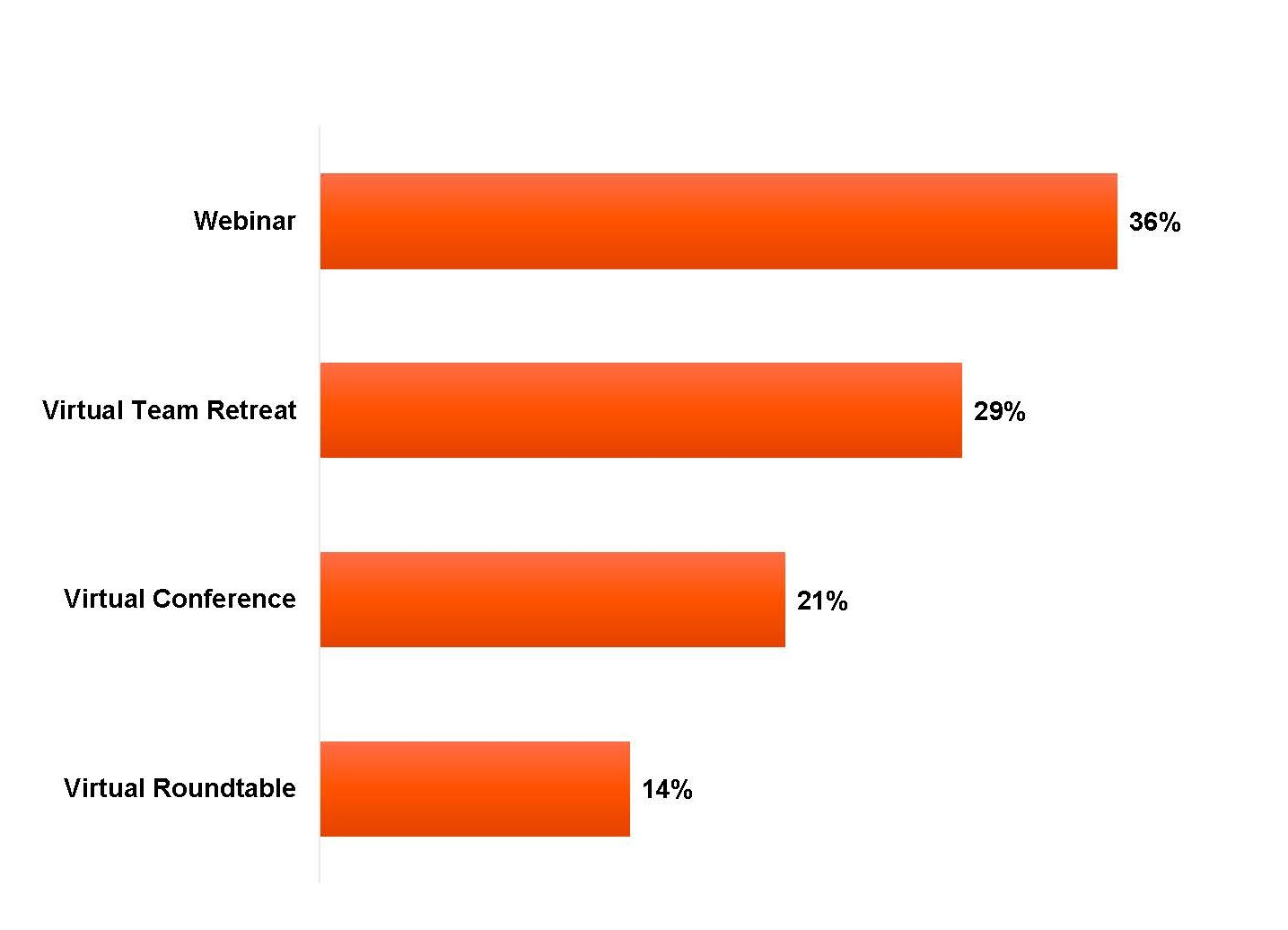bar chart virtual event type by popularity