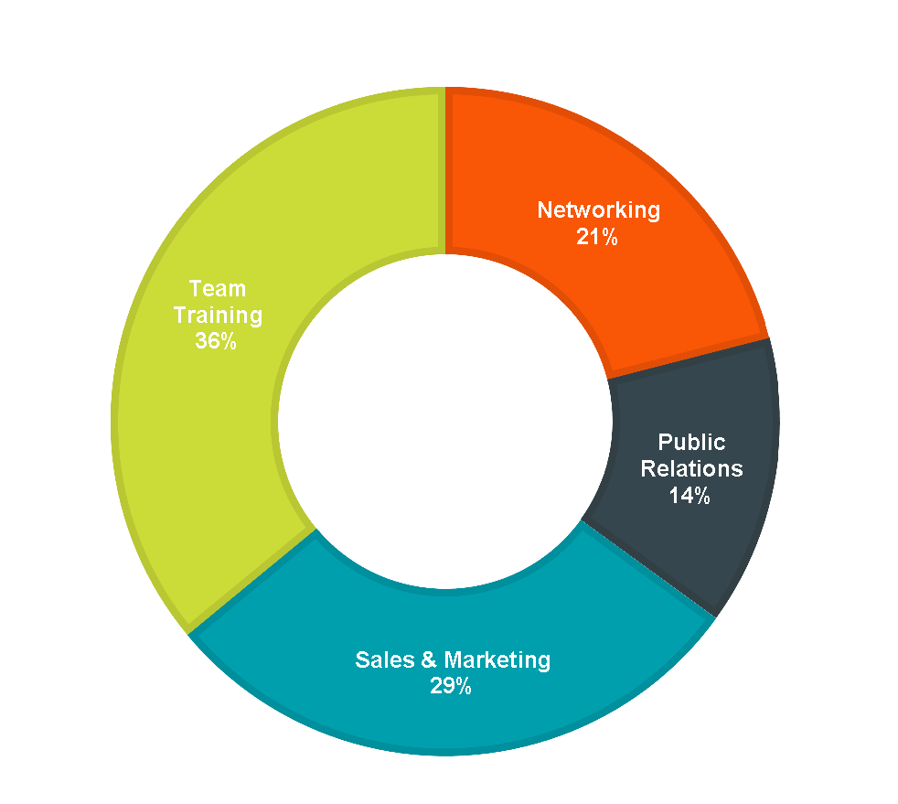 chart of Virtual Event business purpose