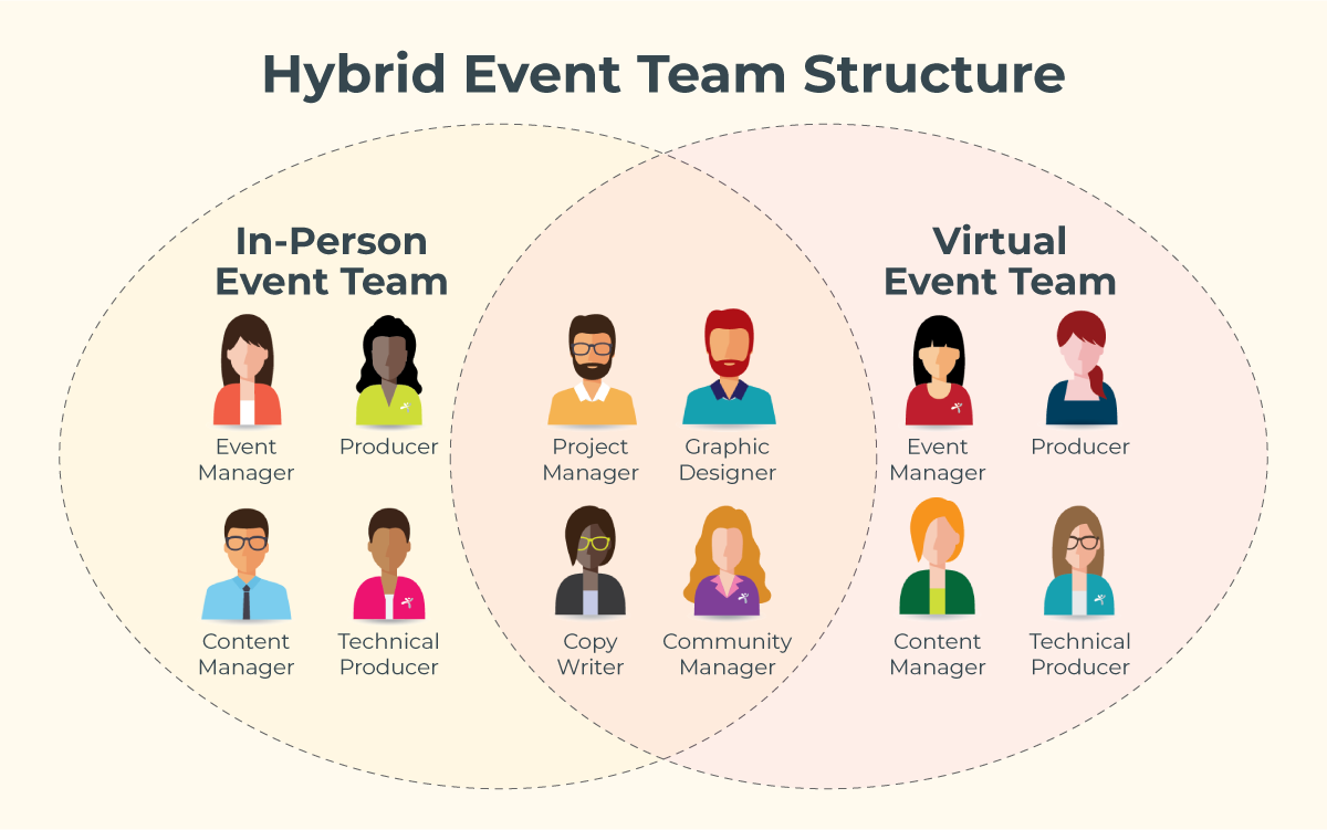 Crawford Group Hybrid Event Team Structure