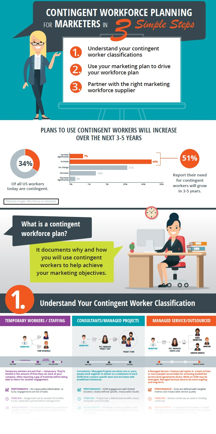 Contingent Workforce Plan for marketing consultants or managed marketing service
