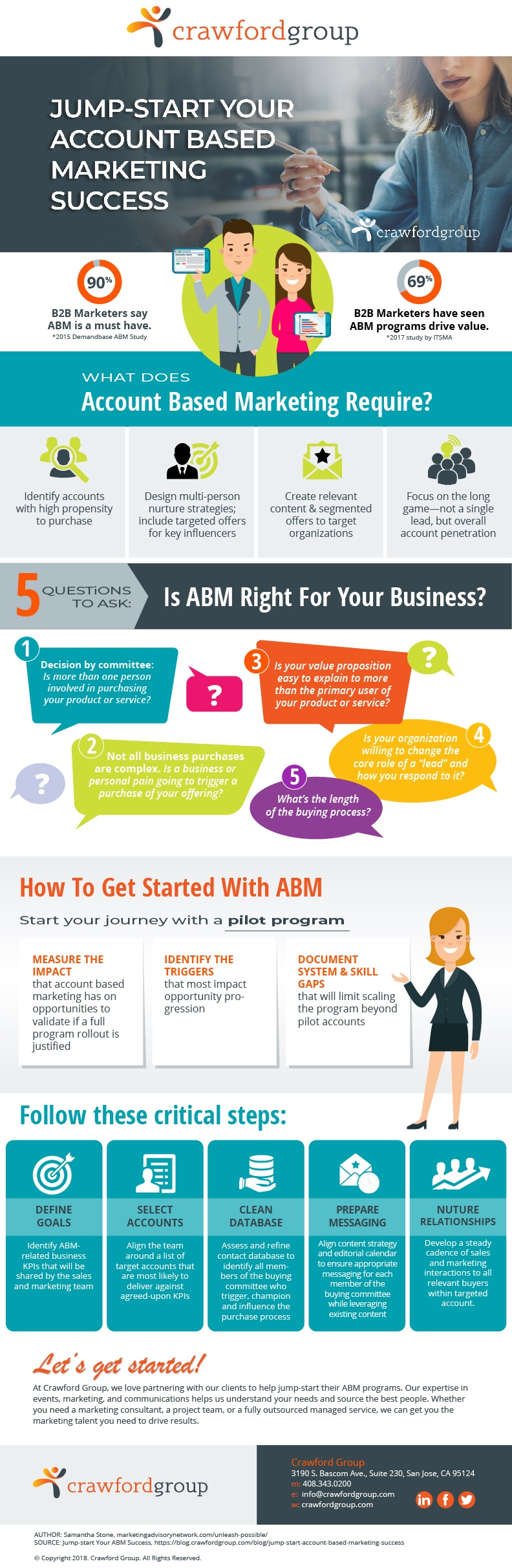 Jumpstart Your ABM Program Success [Infographic] - What does Account Based Marketing require? Five questions to ask yourself if ABM is right for your business? How to get started with your ABM journey with a pilot program.