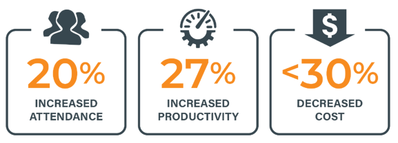 Event technology can help increase event attendance by 20%, increase productivity by 27%, and decrease costs by 20-30%.