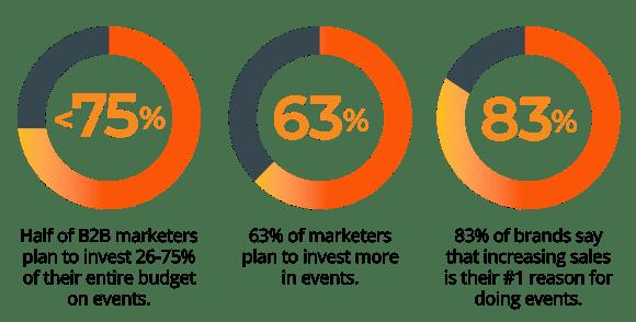 Event marketing statistics