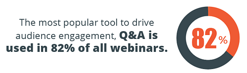 Q&A tool is the most popular tool to drive audience engagement; used in 82% of all webinars.