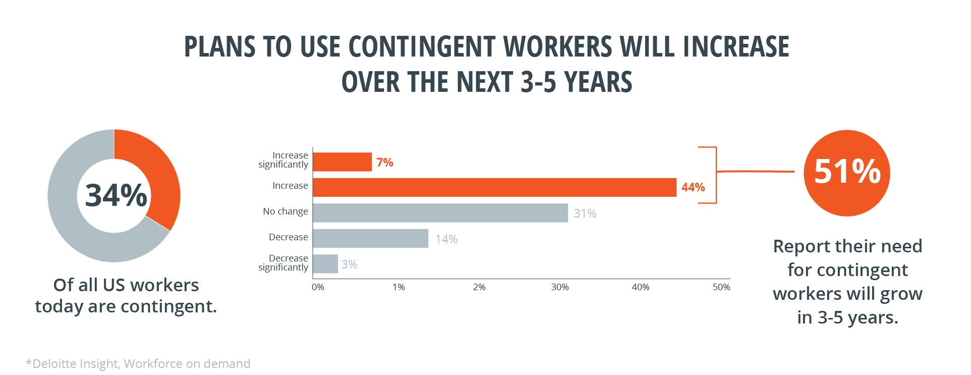 Plans to use contingent workers will increase over the next 3-5 years.