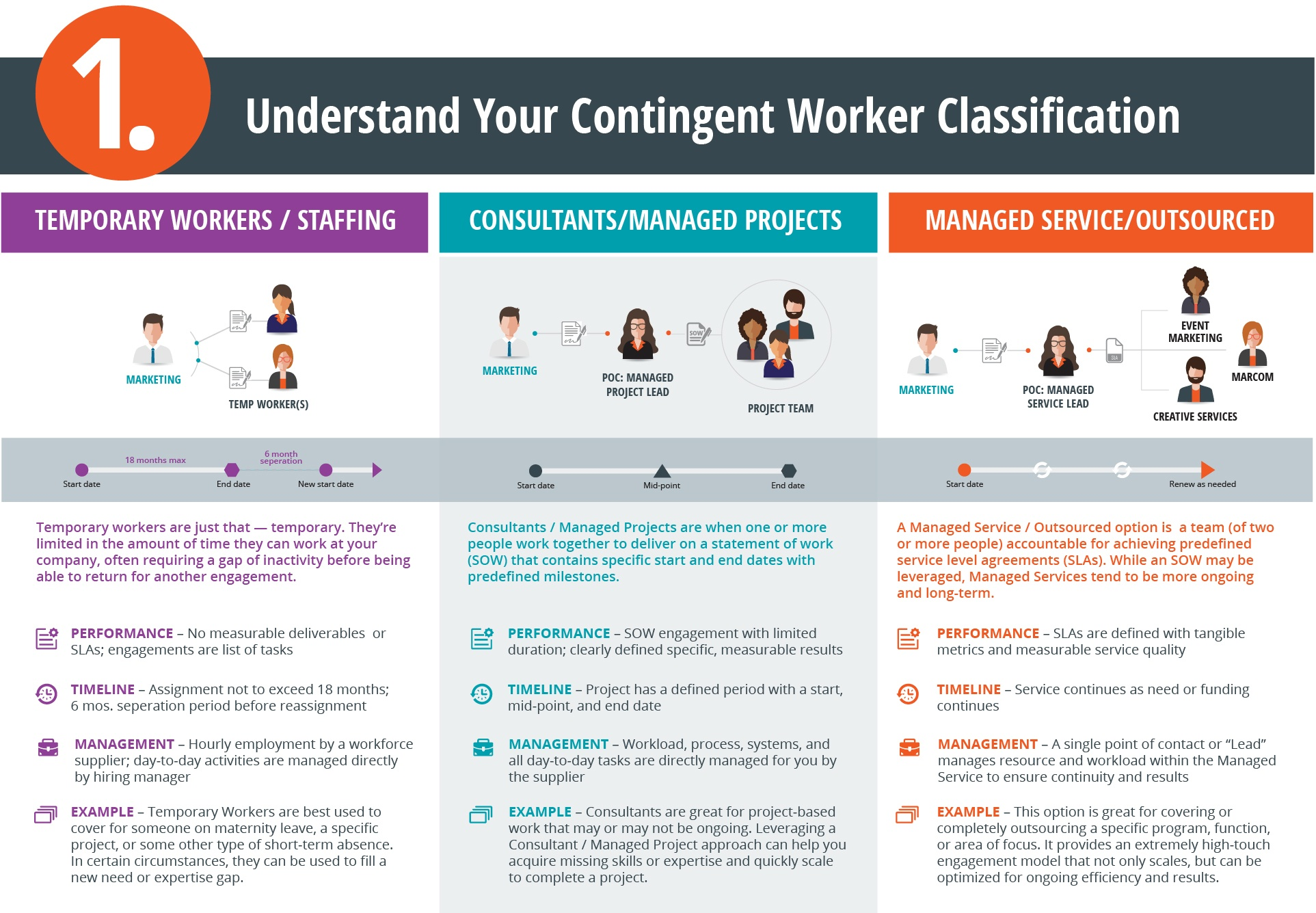 Contingent worker classification includes temporary workers / staffing; consultants / managed projects, and managed service / outsourcing.