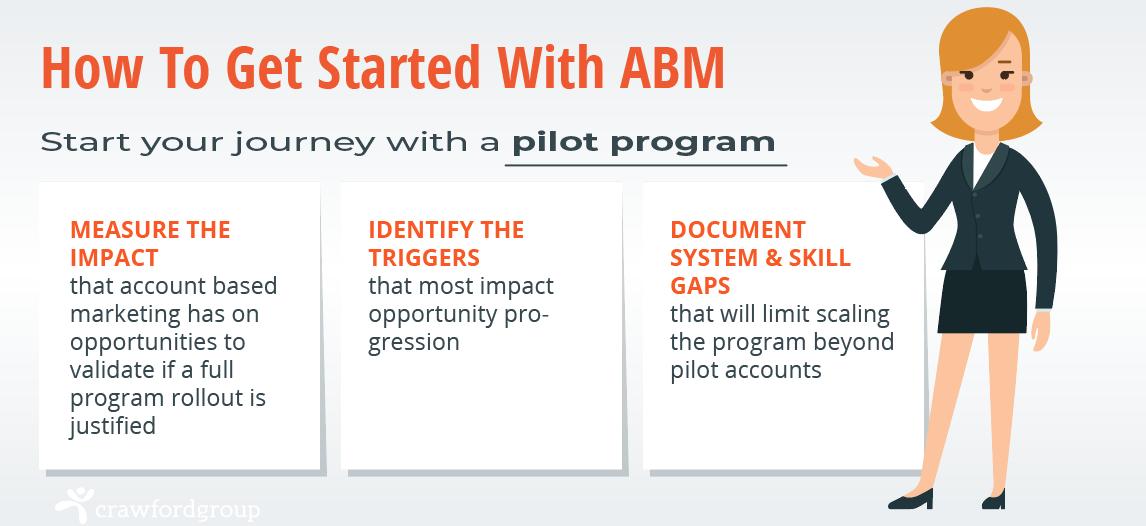 ABM-journey_pilot program