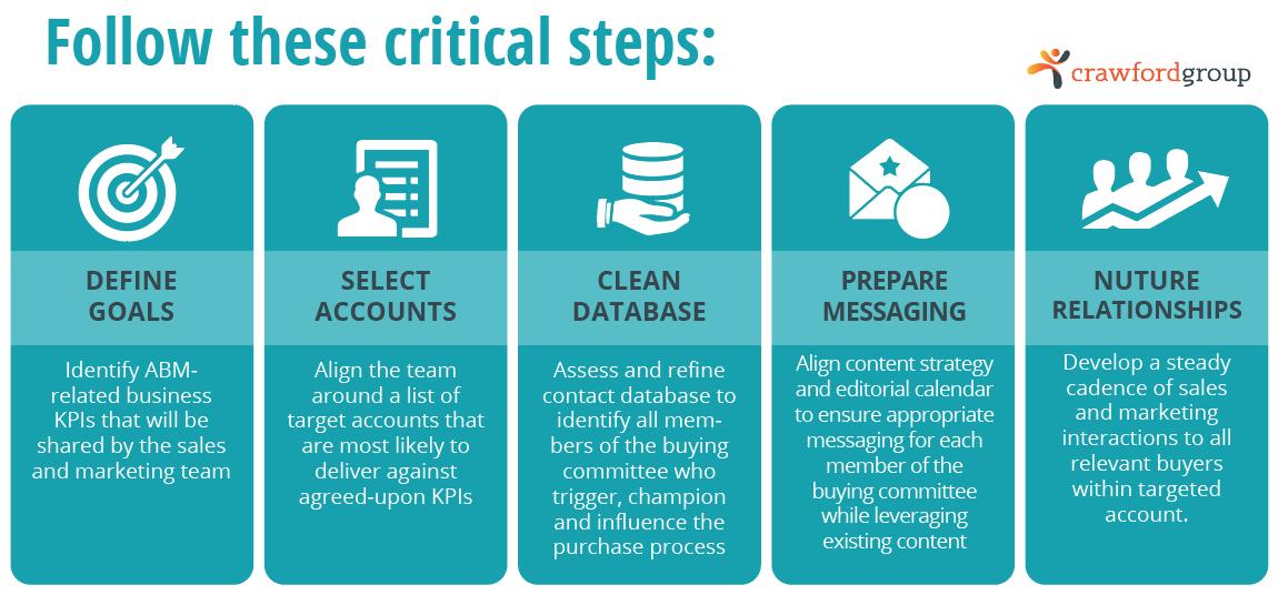 ABM-program-critical-steps