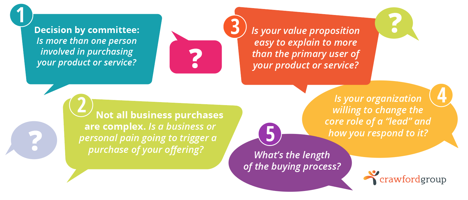 ABM-question-for-business